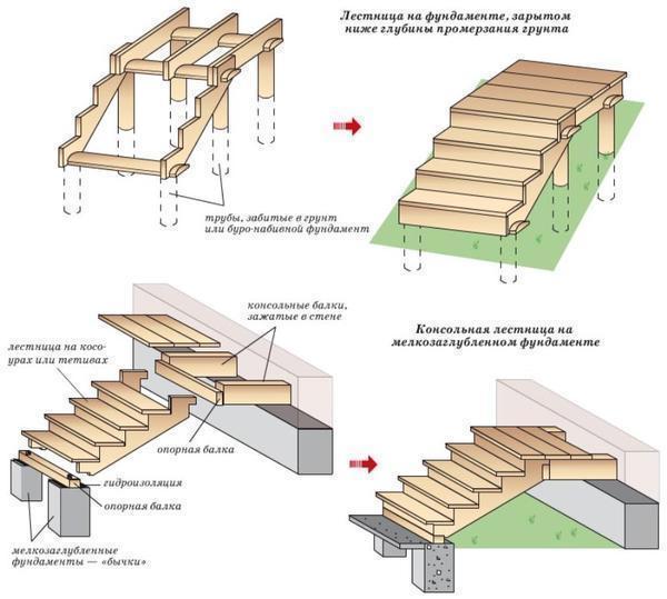Грамотно составленный чертеж позволит в дальнейшем достаточно быстро и легко как изготовить, так и установить деревянную лестницу